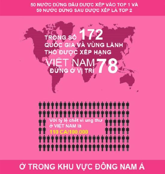 Thống kê tỷ lệ mắc bệnh ung thư tại Tp.HCM